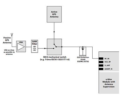 معرفی ماژول NEO-6M GPS شرکت UBLOX