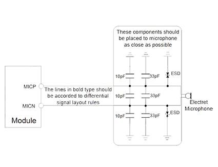 معرفی ماژول SIM800C GSM شرکت SIMCOM